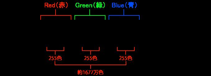 カラーコードの構造