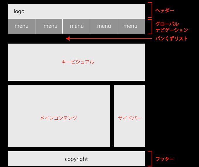WEBサイトの主要なブロックの名称