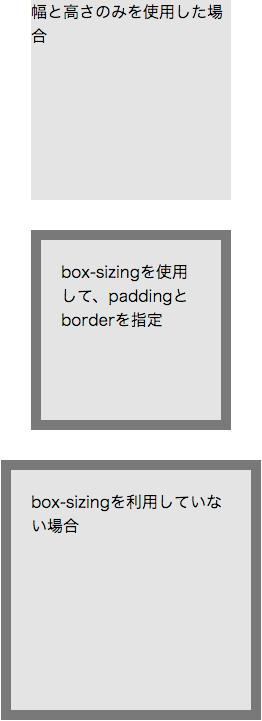 box-sizing利用した場合と利用しない場合