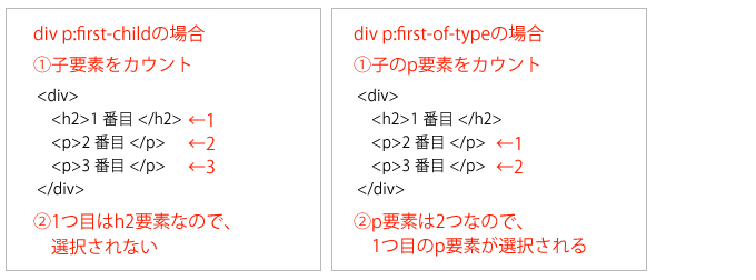 first-childとfirst-of-typeの違い