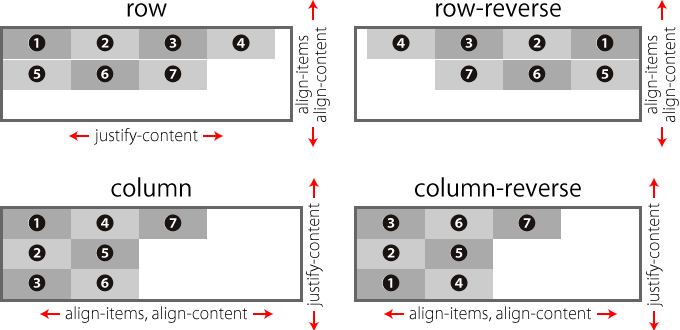 flex-directionの値